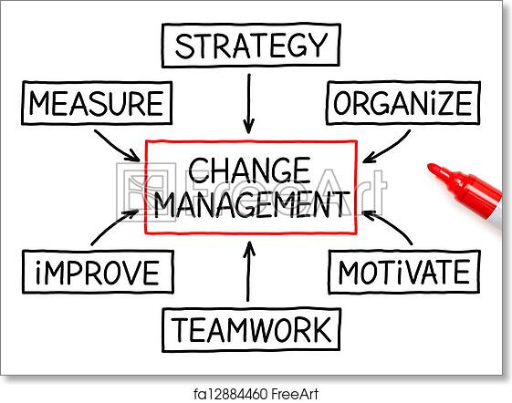 Free Art Print Of Change Management Flow Chart Marker Change