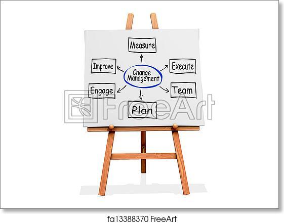 Free Art Print Of Art Easel Flow Chart Change Management Art Easel