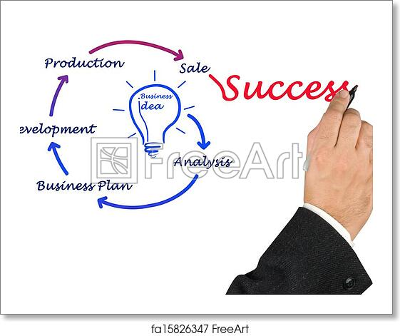Free Art Print Of From Business Idea To Sucess Freeart Fa15826347 273 words | 2 pages. free art print of from business idea to sucess