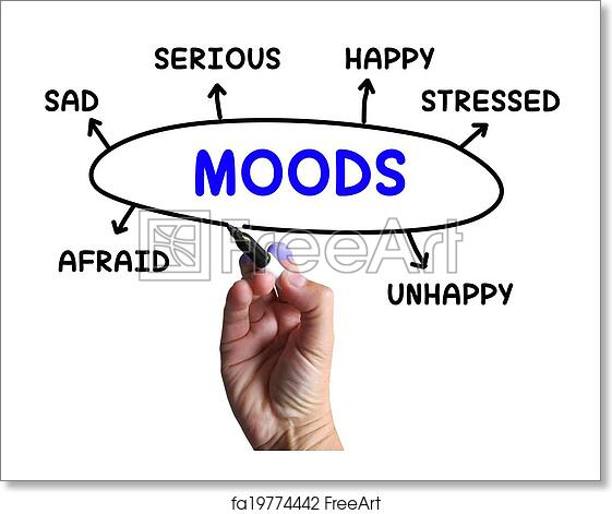 Free Art Print Of Moods Diagram Means Emotions And State Of Mind Moods Diagram Meaning Emotions And State Of Mind Freeart Fa19774442