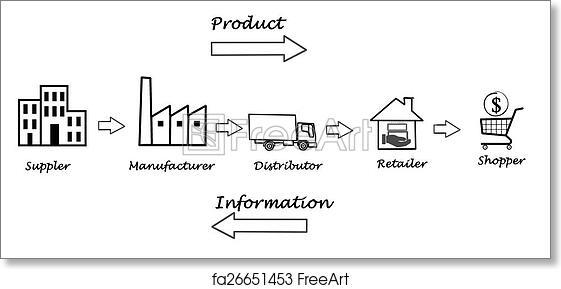 free art print of supply chain diagram freeart fa26651453 Supply Chain Diagram Template free art print of supply chain diagram