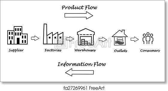 free art print of supply chain diagram food supply chain diagram supply chain overview, importance