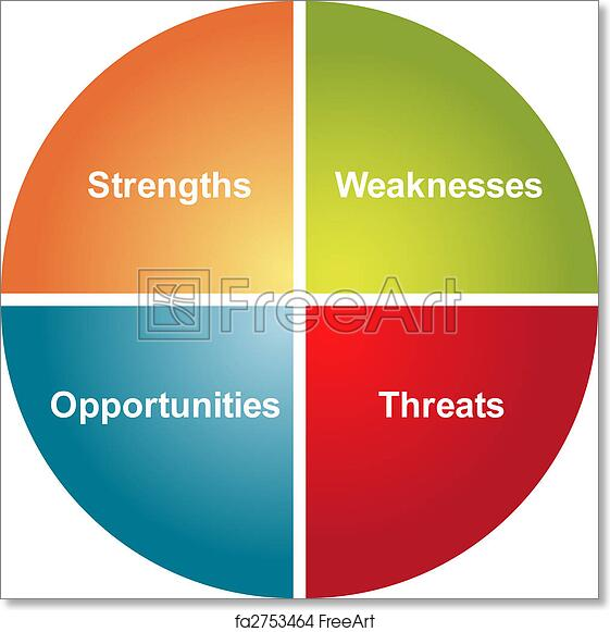 Free art print of swot analysis business diagram swot analysis free art print of swot analysis business diagram ccuart Image collections