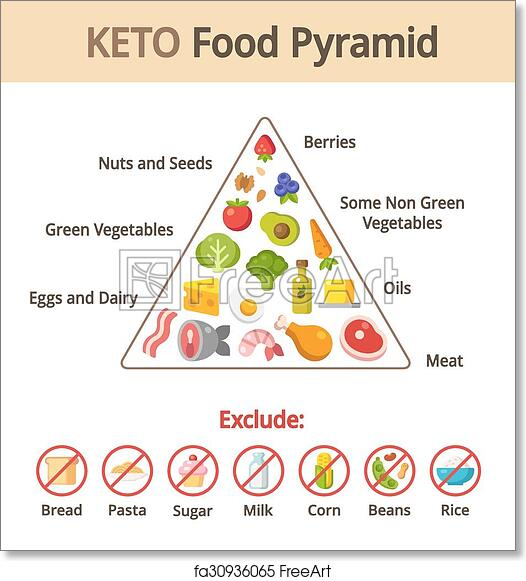 graphic about Printable Food Pyramid titled Absolutely free artwork print of Keto meals pyramid