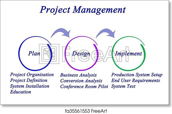 Free Art Print Of Diagram Of Project Management