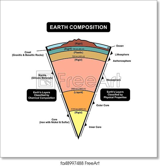 Free art print of earth layers composition diagram earth layers free art print of earth layers composition diagram ccuart Choice Image