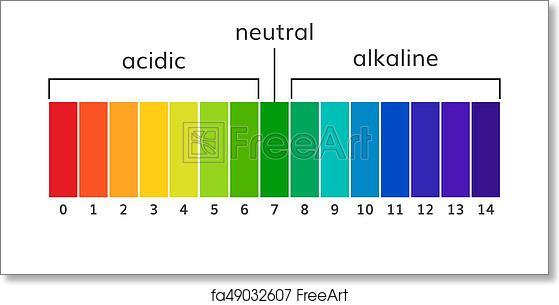 Free art print of Chart ph alkaline and acidic scale ...