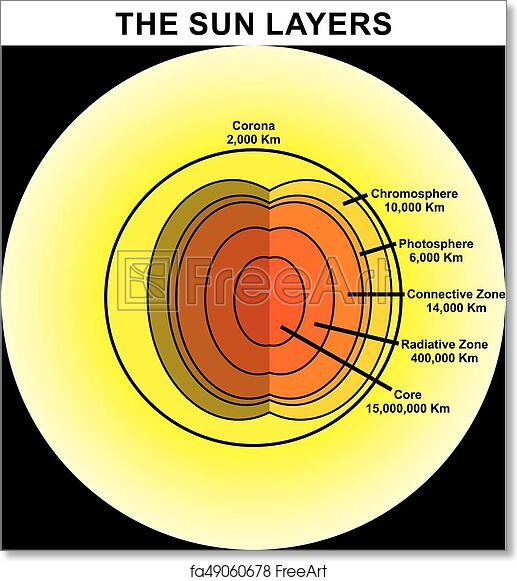 sun layers diagram?units=in&ph=8.0&pw=8.0&fit=True free art print of sun layers diagram sun layers diagram showing its