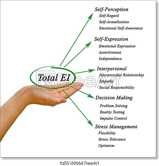 image about Emotional Intelligence Test Printable called Totally free artwork print of Amount psychological intelligence