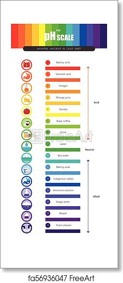 free art print of the ph scale universal indicator ph color chart diagram