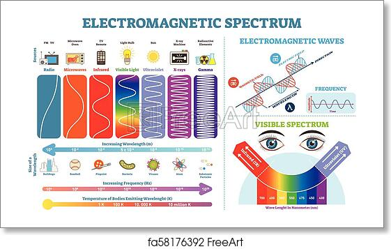 Free art print of Full Electromagnetic Spectrum Information collection,  vector illustration diagram with wave lengths, frequency and temperature