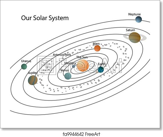 Free art print of Our solar system. Solar system with ...